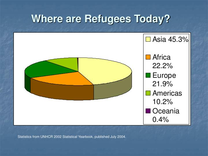 Where are Refugees Today?