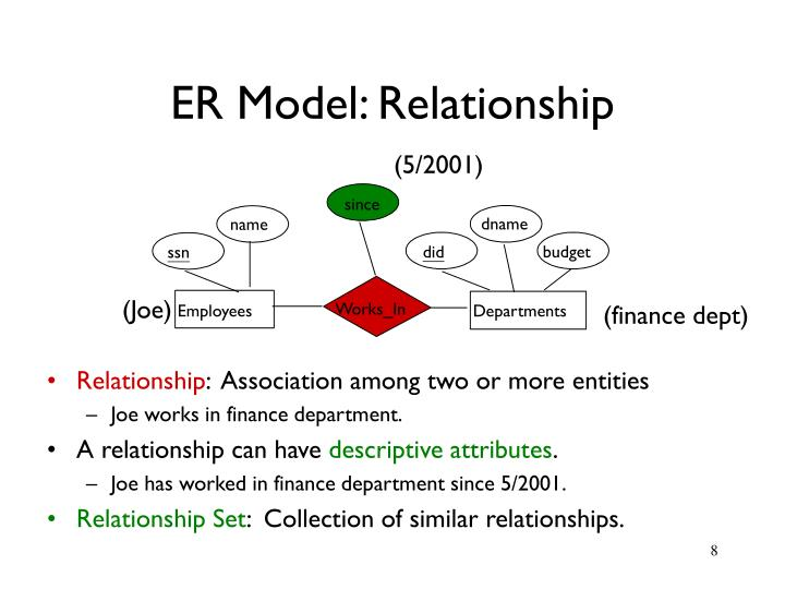 ER Model: Relationship