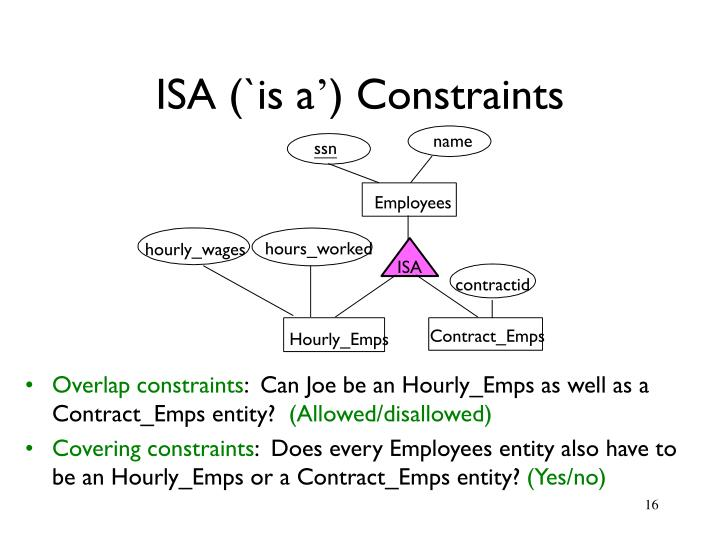 ISA (`is a