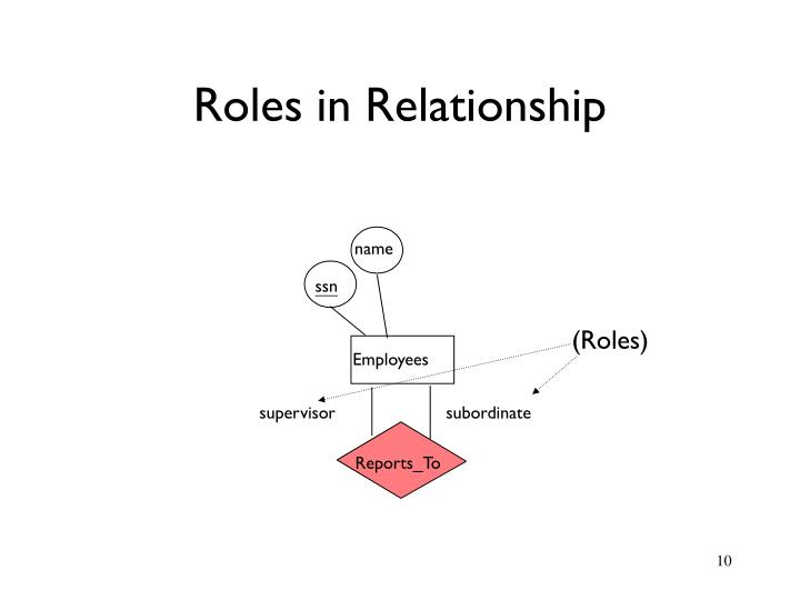 Roles in Relationship