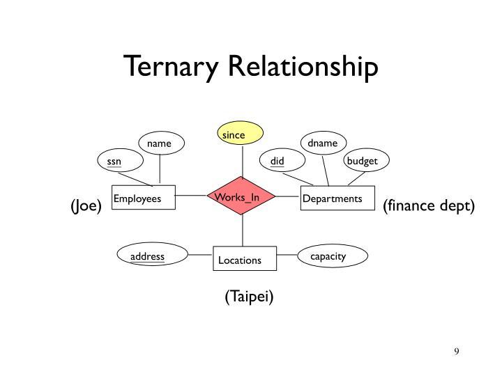 Ternary Relationship