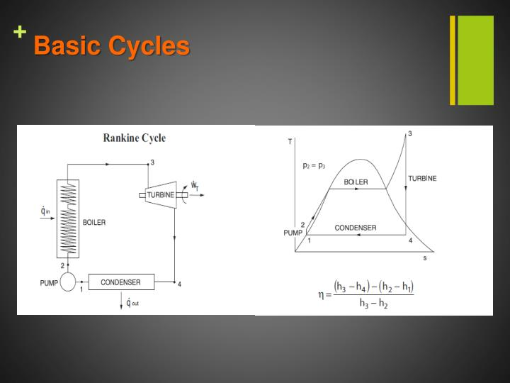 Basic Cycles