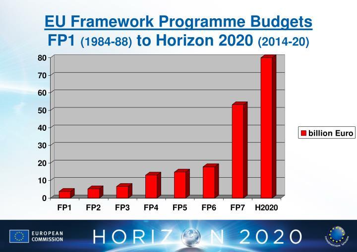 EU Framework Programme Budgets