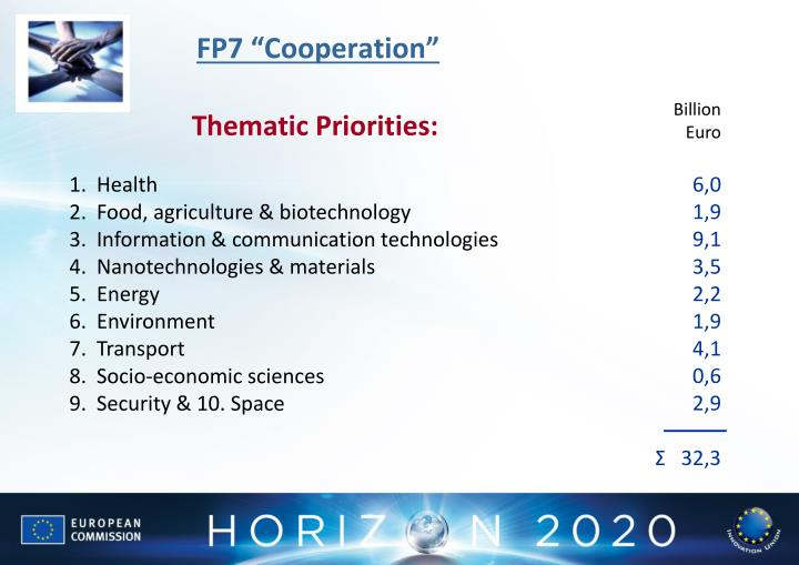 "FP7 ""Cooperation"""
