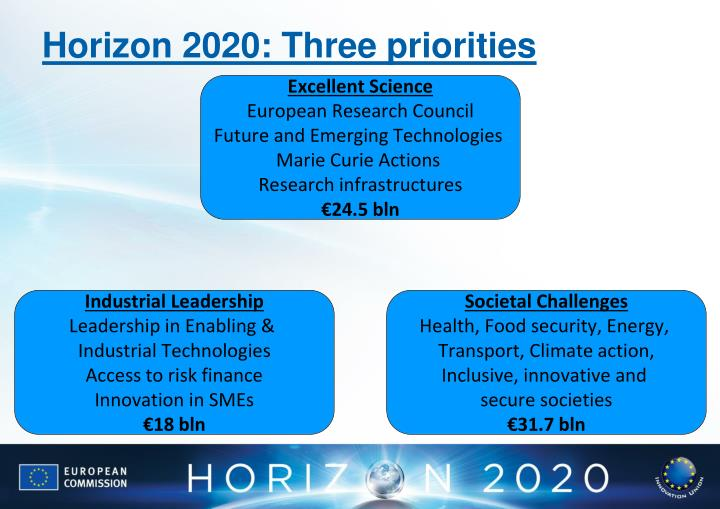 Horizon 2020: Three priorities