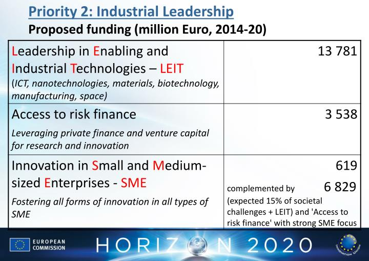 Priority 2: Industrial Leadership