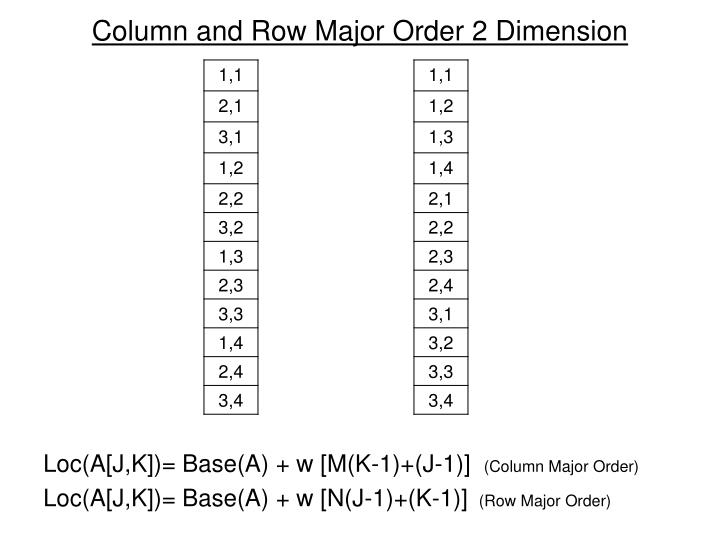 Column and Row Major Order 2 Dimension