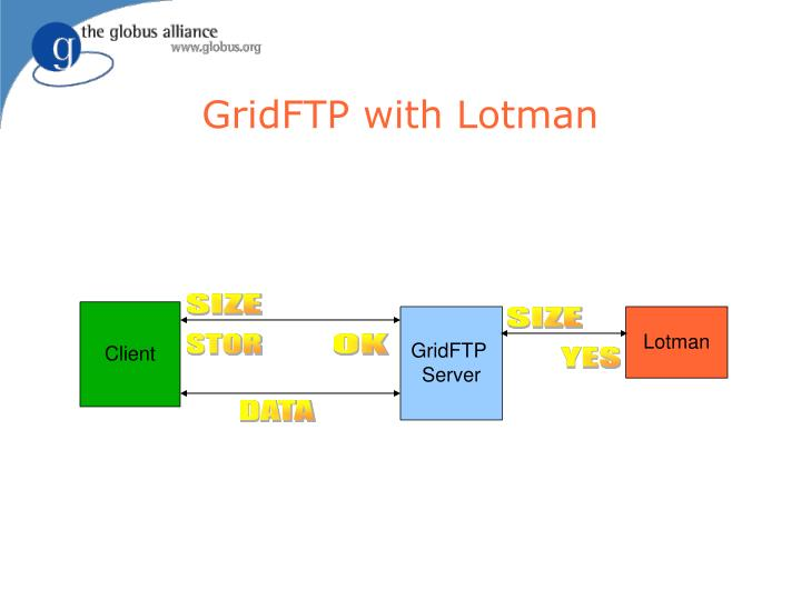 GridFTP with Lotman