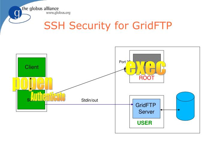 SSH Security for GridFTP