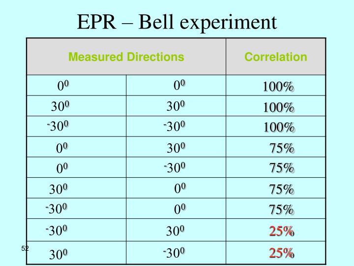 EPR – Bell experiment