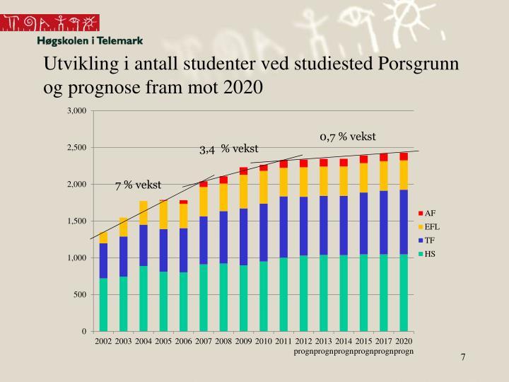 Utvikling i antall studenter ved studiested Porsgrunn og prognose fram mot 2020