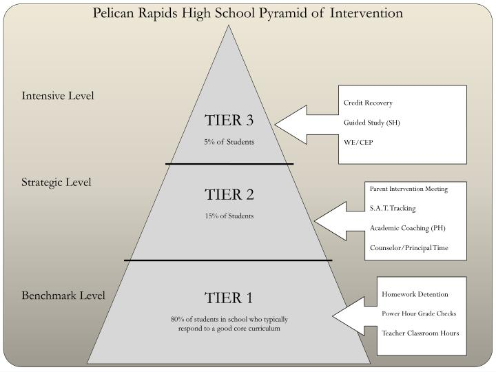 Pelican Rapids High School Pyramid of Intervention