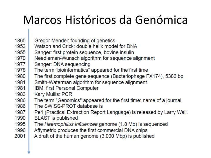 Marcos Históricos da Genómica