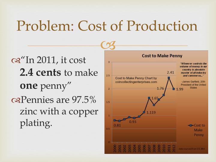 Problem cost of production