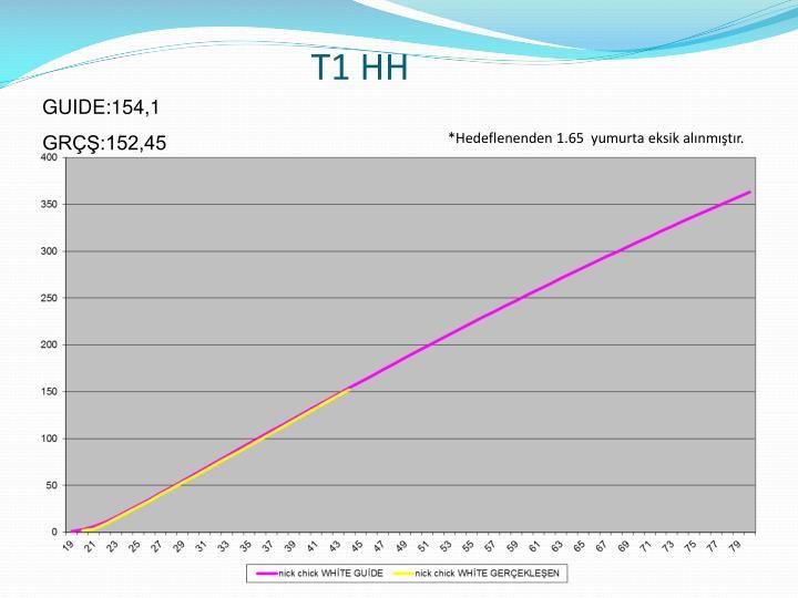 T1 HH