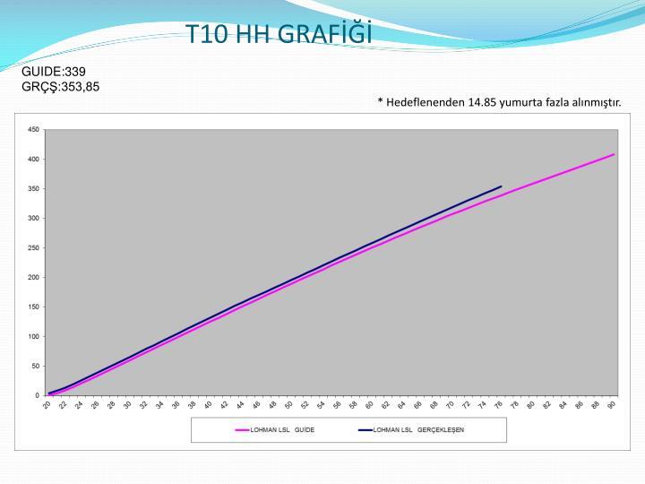 T10 HH GRAFİĞİ