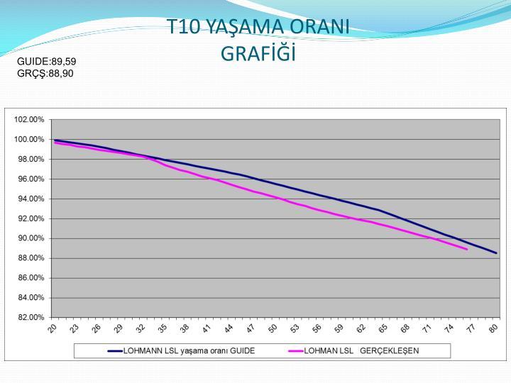 T10 YAŞAMA ORANI GRAFİĞİ