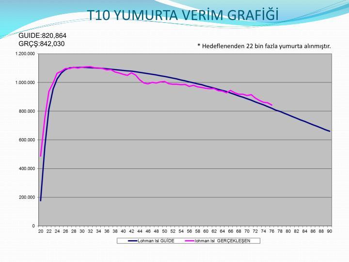 T10 YUMURTA VERİM GRAFİĞİ