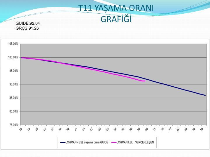 T11 YAŞAMA ORANI GRAFİĞİ