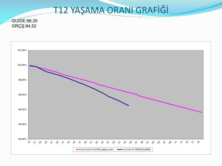 T12 YAŞAMA ORANI GRAFİĞİ