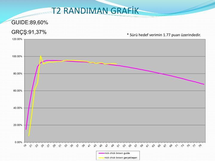 T2 RANDIMAN GRAFİK