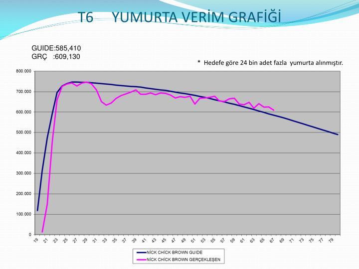 T6     YUMURTA VERİM GRAFİĞİ