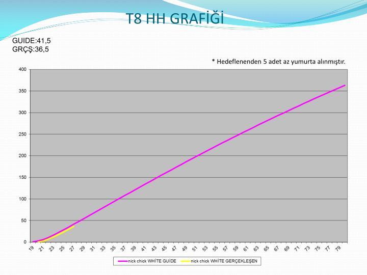 T8 HH GRAFİĞİ