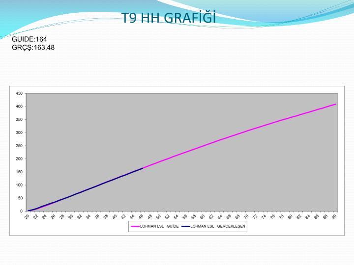T9 HH GRAFİĞİ