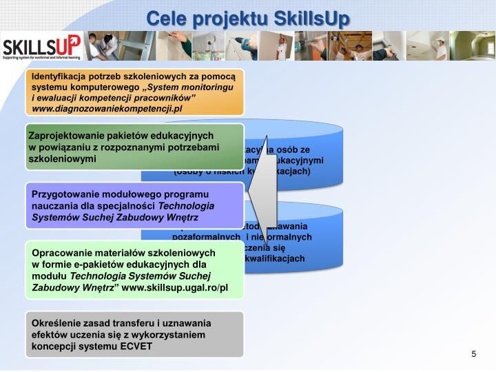 Cele projektu SkillsUp