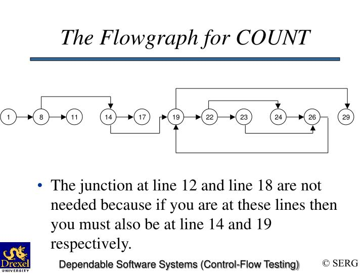 The Flowgraph for COUNT