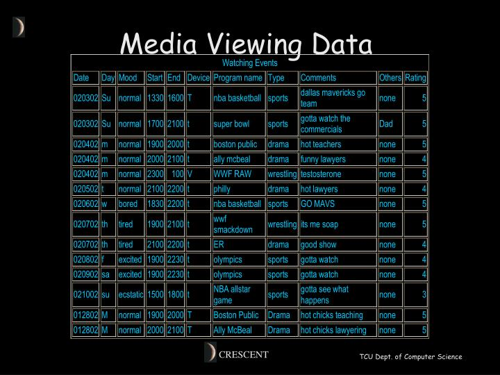 Media Viewing Data