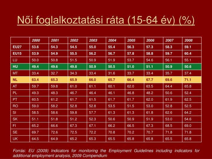 Női foglalkoztatási ráta (15-64 év) (%)