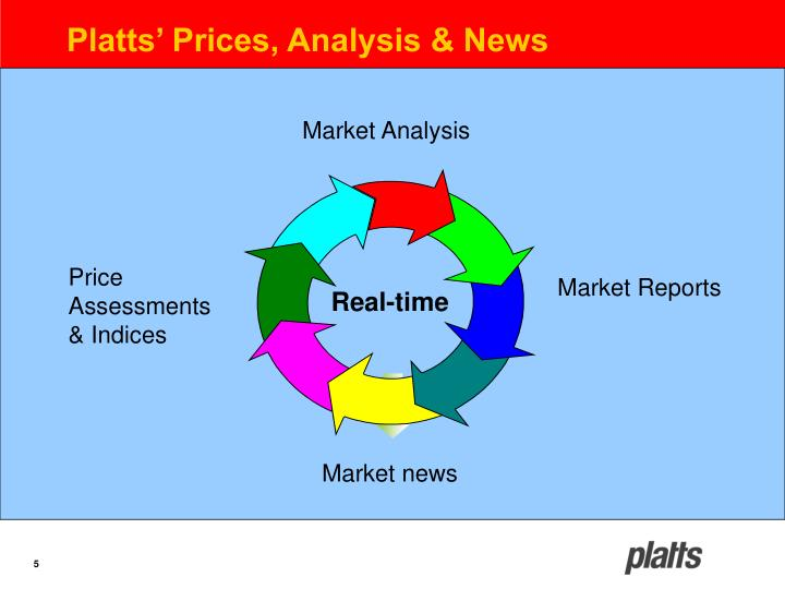 Platts' Prices, Analysis & News