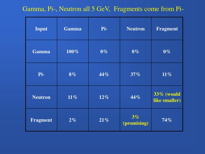 Gamma, Pi-, Neutron all 5 GeV,  Fragments come from Pi-