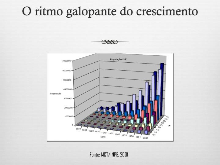 O ritmo galopante do crescimento