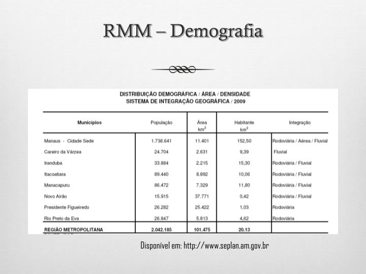 RMM – Demografia