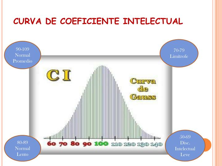 CURVA DE COEFICIENTE INTELECTUAL