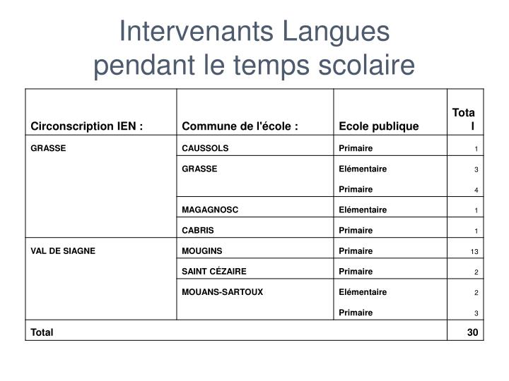 Intervenants Langues