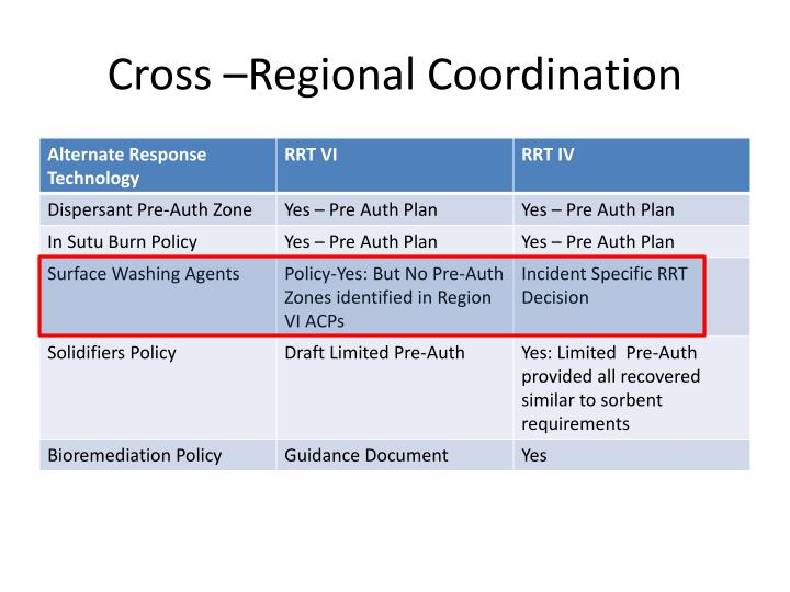 Cross –Regional Coordination