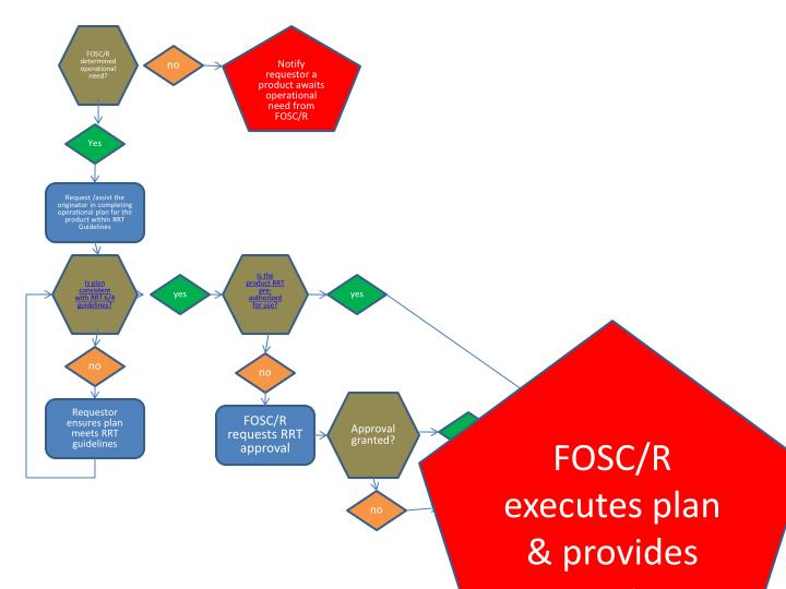 FOSC/R determined operational need?