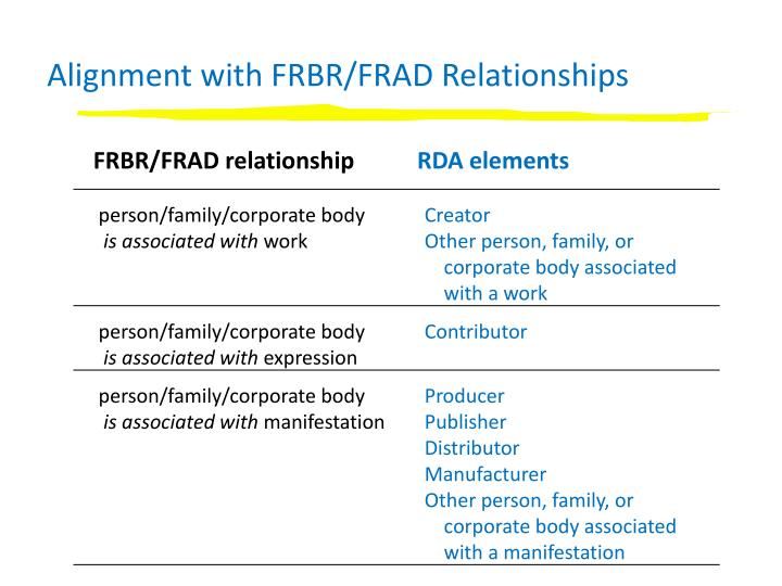 Alignment with FRBR/FRAD Relationships