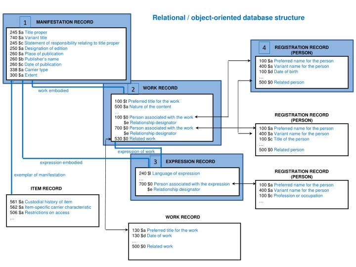 Relational / object-oriented database structure