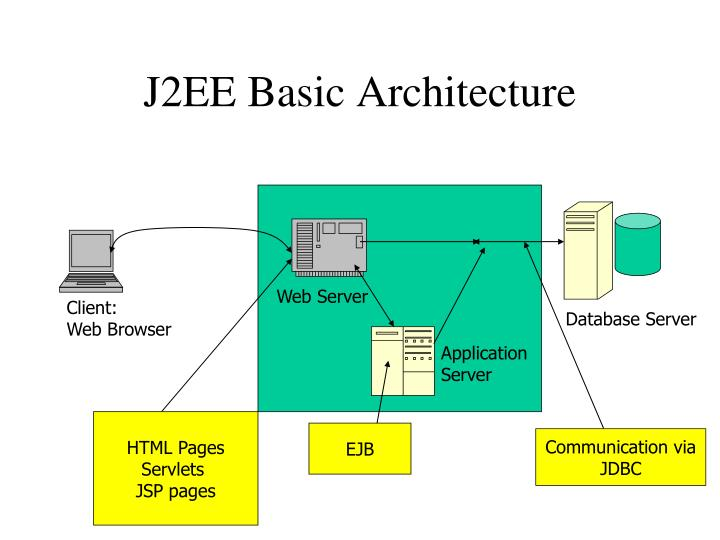 J2EE Basic Architecture