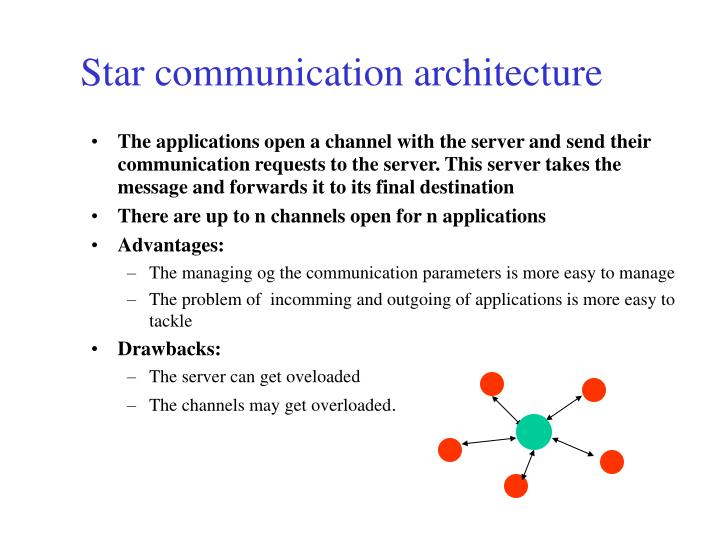 The applications open a channel with the server and send their communication requests to the server. This server takes the message and forwards it to its final destination