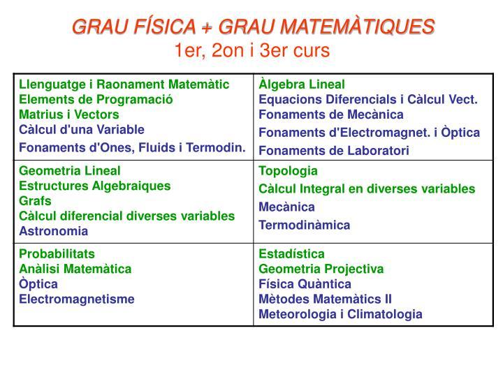 GRAU FÍSICA + GRAU MATEMÀTIQUES