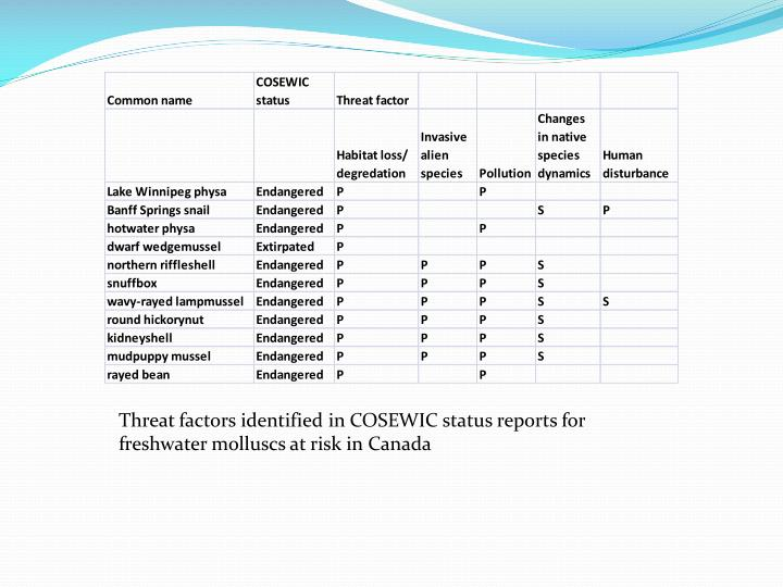 Threat factors identified in COSEWIC status reports for freshwater molluscs at risk in Canada