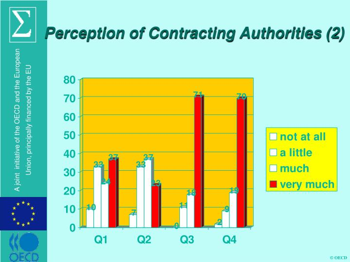 Perception of Contracting Authorities (2)