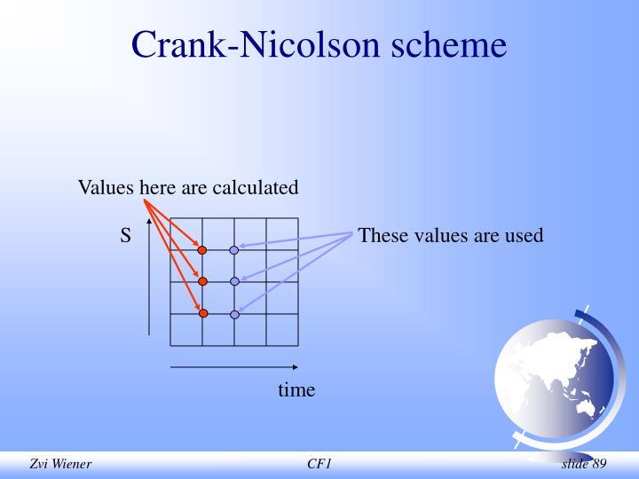 Crank-Nicolson scheme
