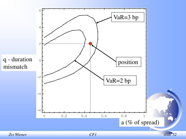 VaR=3 bp