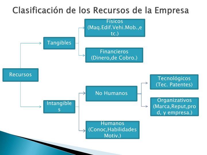 Clasificación de los Recursos de la Empresa